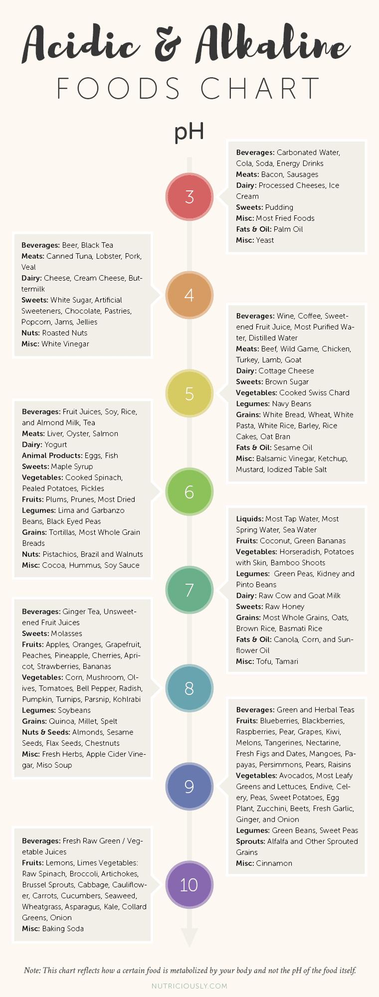 Alkaline Acidic Foods Chart