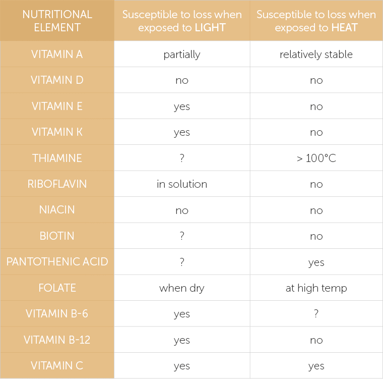 Table showcasing the susceptibility of different nutrients to light and heat