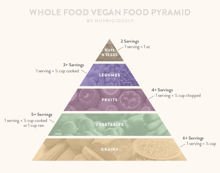 The Vegan Food Pyramid Full Guide To Meet Your All Nutrients