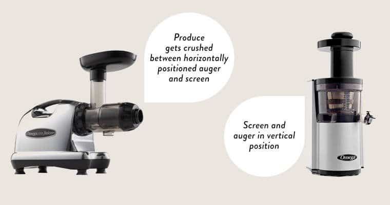 Isolated vertical and horizontal Omega masticating juicers with explanation of how the screen and auger is positioned
